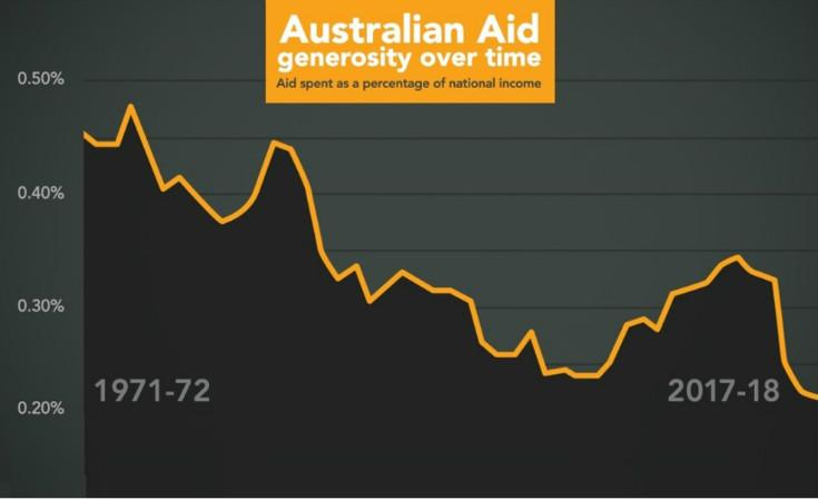 Graph (above) and 2014 statistics used in this article have been supplied by the Australian Aid campaign